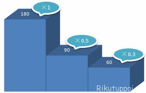 %e5%8f%8e%e7%b4%8d%e7%8e%87%e8%a8%88%e7%ae%97